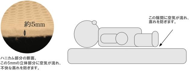 ハニカム立体構造のベビー敷布団 背中の隙間のイメージ